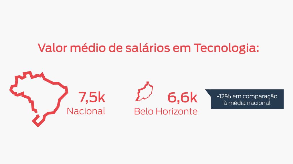 Gráfico que fala sobre o valor médio de salários em Tecnologia na cidade de Belo Horizonte. Média nacional: 7,5 mil e média de Belo Horizonte: 6,6 mil reais