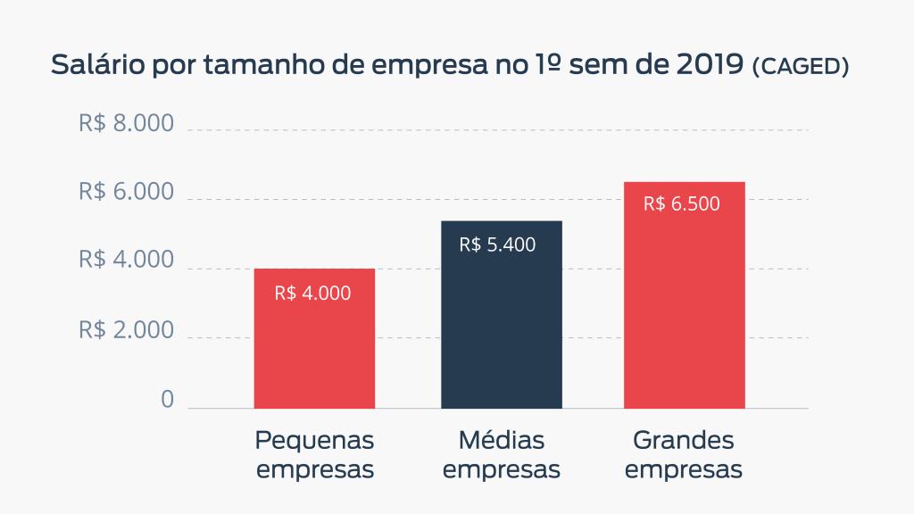 Gráfico que representa o salário por tamanho da empresa no 1º semestre de 2019 (dados do CAGED).