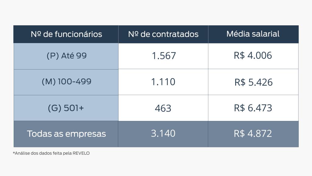 Quadro representativo de número de funcionários, número de contratados e média salarial das empresas de Belo Horizonte.