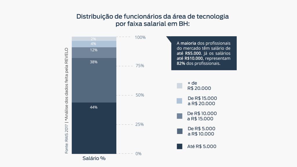 Gráfico de distribuição de funcionários da área de tecnologia por faixa salarial em Belo Horizonte.