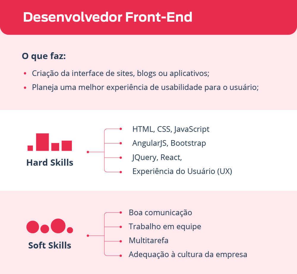 contratar desenvolvedor front-End